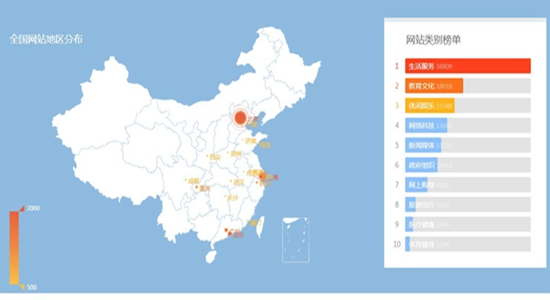 分享几个常用的中文网站排名榜
